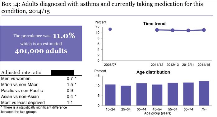 asthma-update